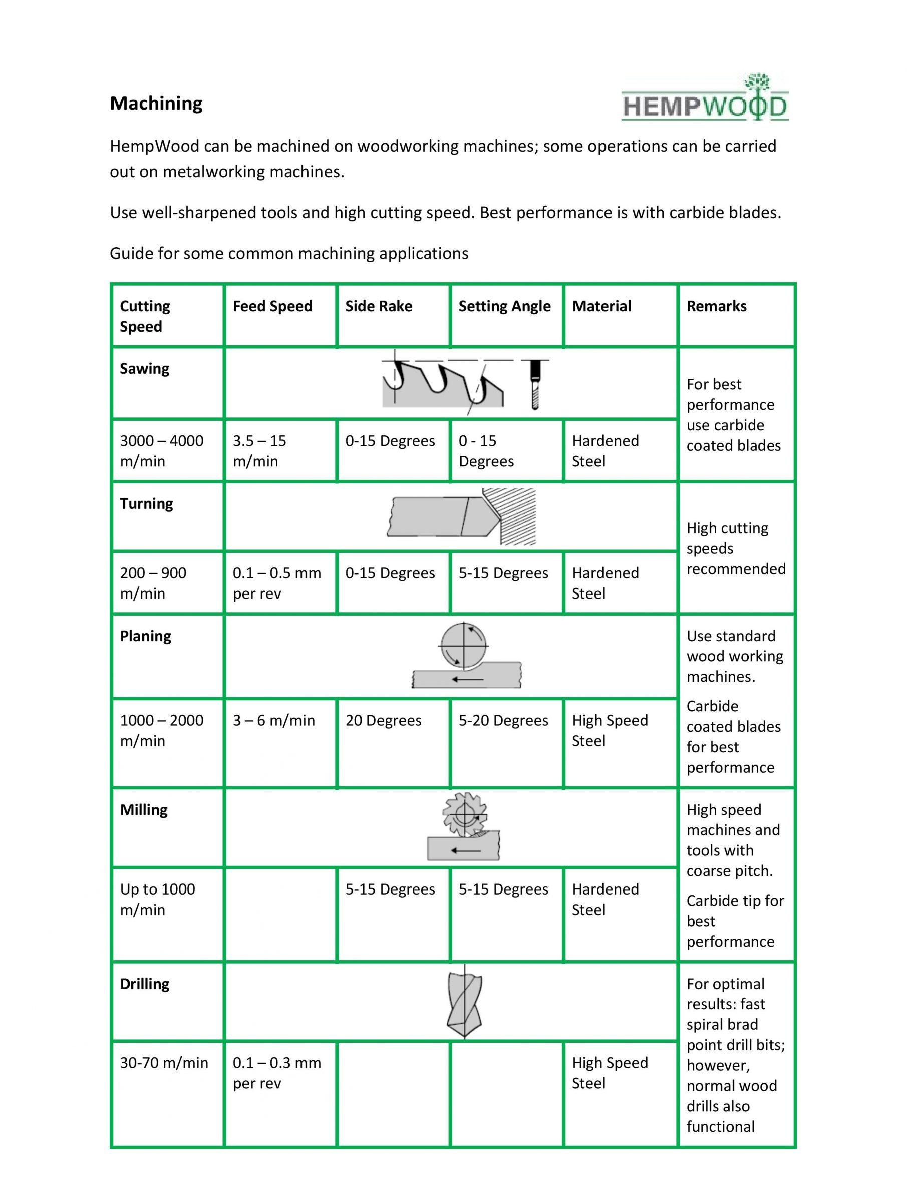 HempWood Machining Guide