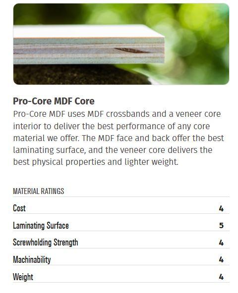 Pro Core Info Chart
